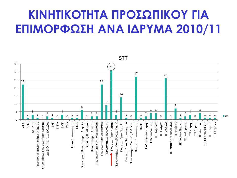 ΚΙΝΗΤΙΚΟΤΗΤΑ ΠΡΟΣΩΠΙΚΟΥ ΓΙΑ ΕΠΙΜΟΡΦΩΣΗ ΑΝΑ ΙΔΡΥΜΑ 2010/11