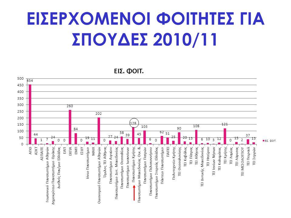 ΕΙΣΕΡΧΟΜΕΝΟΙ ΦΟΙΤΗΤΕΣ ΓΙΑ ΣΠΟΥΔΕΣ 2010/11