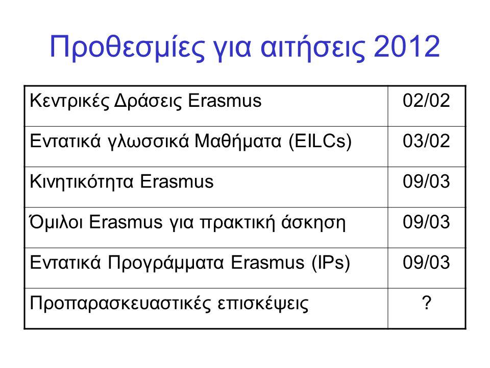 Προθεσμίες για αιτήσεις 2012