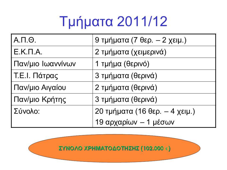 Τμήματα 2011/12 Α.Π.Θ. 9 τμήματα (7 θερ. – 2 χειμ.) Ε.Κ.Π.Α.