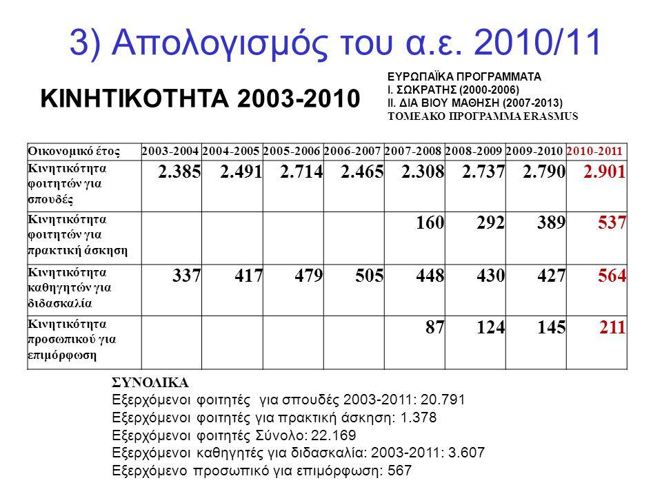 3) Απολογισμός του α.ε. 2010/11 KINHTIKOTHTA 2003-2010 2.385 2.491