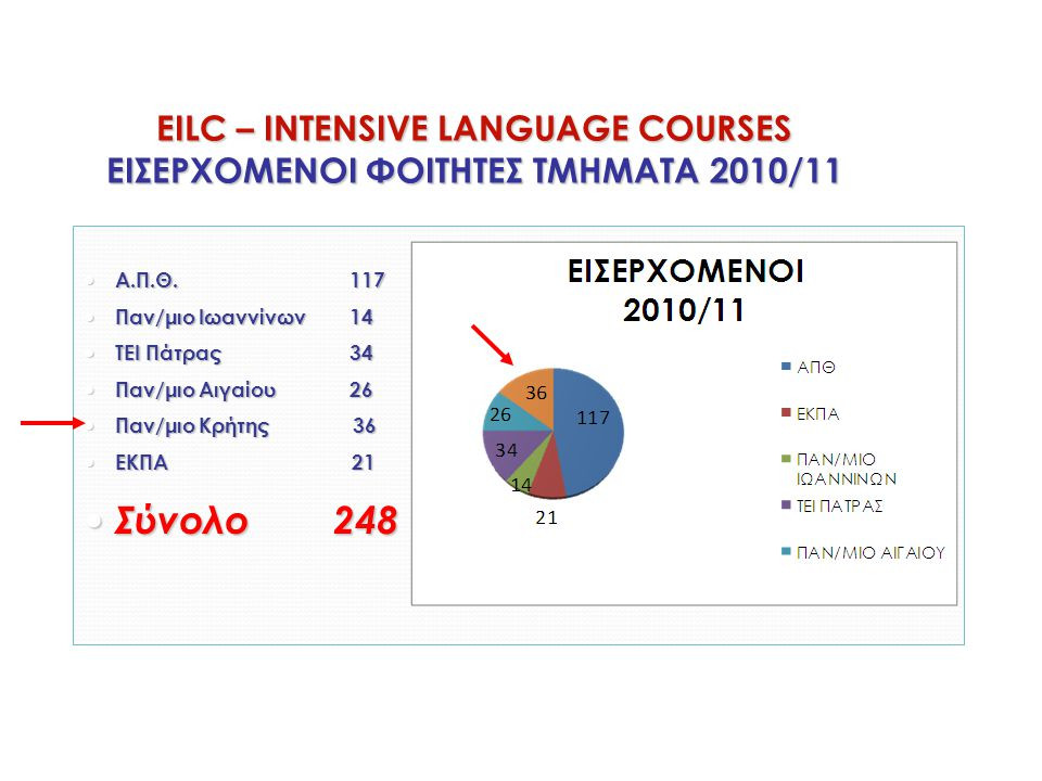 EILC – INTENSIVE LANGUAGE COURSES ΕΙΣΕΡΧΟΜΕΝΟΙ ΦΟΙΤΗΤΕΣ ΤΜΗΜΑΤΑ 2010/11