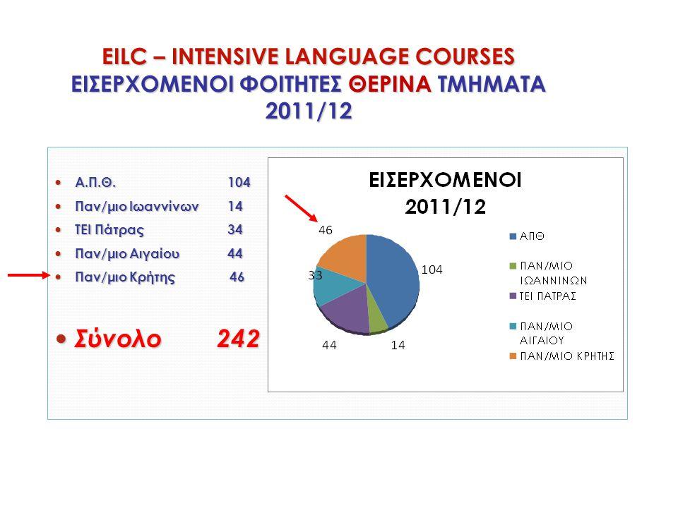 EILC – INTENSIVE LANGUAGE COURSES ΕΙΣΕΡΧΟΜΕΝΟΙ ΦΟΙΤΗΤΕΣ ΘΕΡΙΝΑ ΤΜΗΜΑΤΑ 2011/12