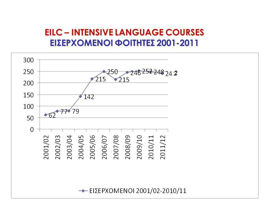 EILC – INTENSIVE LANGUAGE COURSES ΕΙΣΕΡΧΟΜΕΝΟΙ ΦΟΙΤΗΤΕΣ 2001-2011