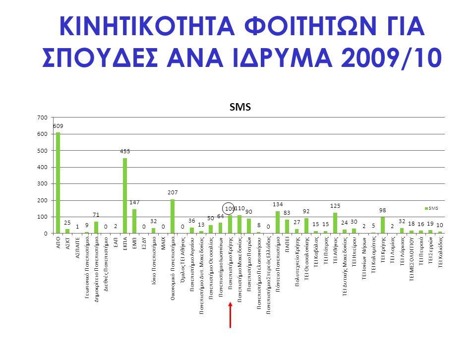 ΚΙΝΗΤΙΚΟΤΗΤΑ ΦΟΙΤΗΤΩΝ ΓΙΑ ΣΠΟΥΔΕΣ ΑΝΑ ΙΔΡΥΜΑ 2009/10