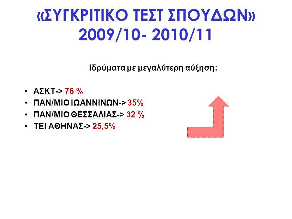 «ΣΥΓΚΡΙΤΙΚΟ ΤΕΣΤ ΣΠΟΥΔΩΝ» 2009/10- 2010/11