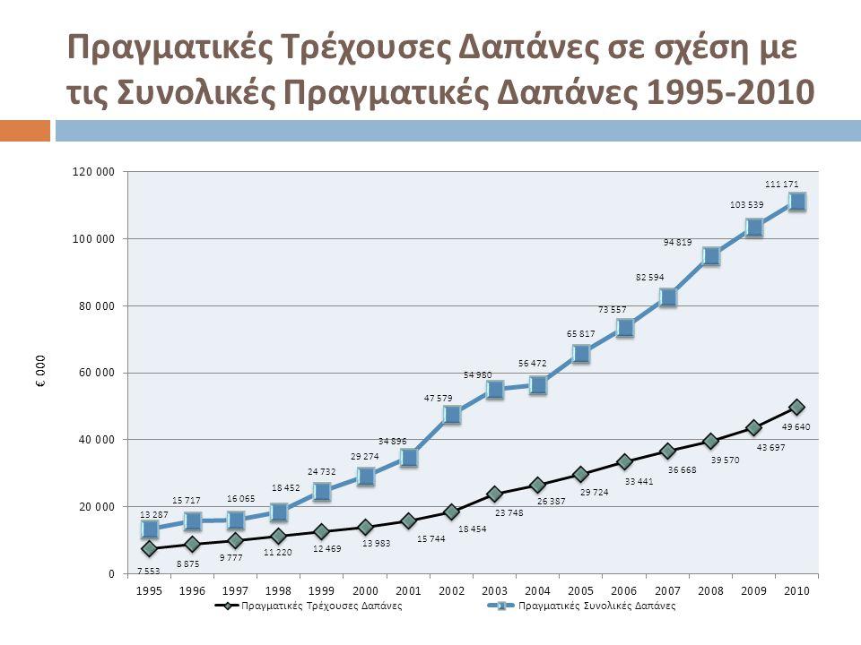 Πραγματικές Τρέχουσες Δαπάνες σε σχέση με τις Συνολικές Πραγματικές Δαπάνες 1995-2010