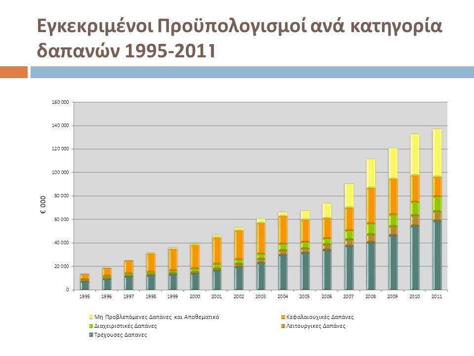 Εγκεκριμένοι Προϋπολογισμοί ανά κατηγορία δαπανών 1995-2011