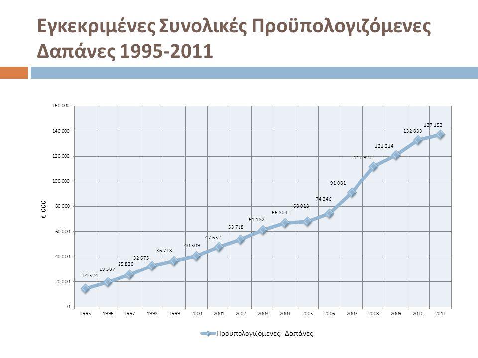 Εγκεκριμένες Συνολικές Προϋπολογιζόμενες Δαπάνες 1995-2011