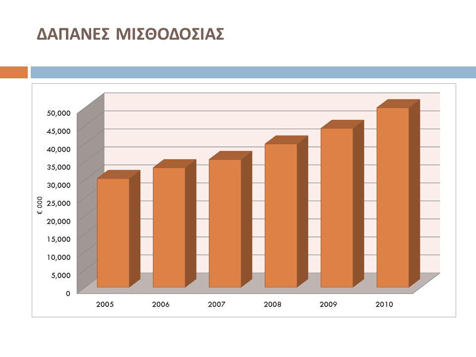 ΔΑΠΑΝΕΣ ΜΙΣΘΟΔΟΣΙΑΣ € 000