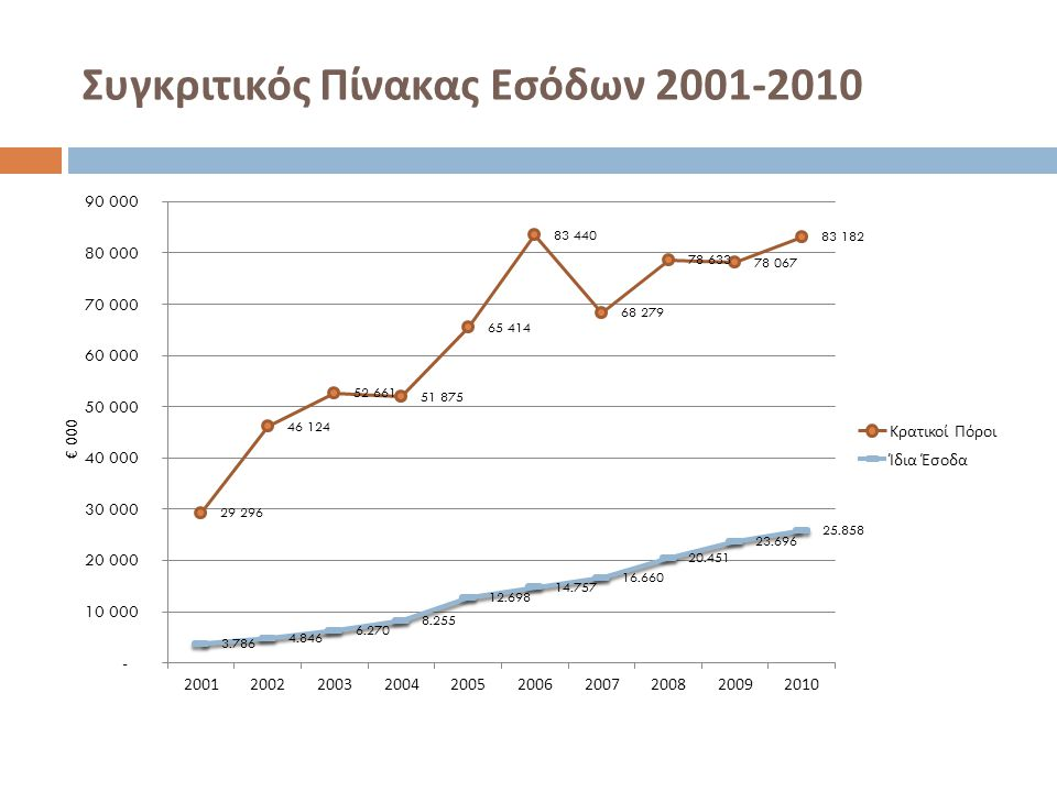 Συγκριτικός Πίνακας Εσόδων 2001-2010