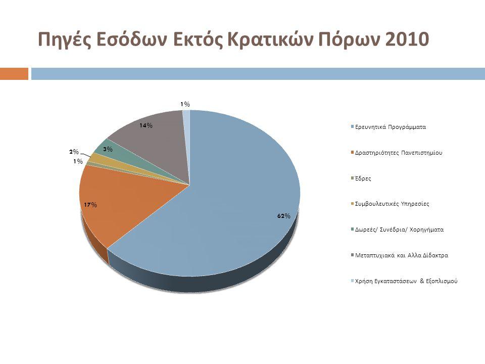 Πηγές Εσόδων Εκτός Κρατικών Πόρων 2010