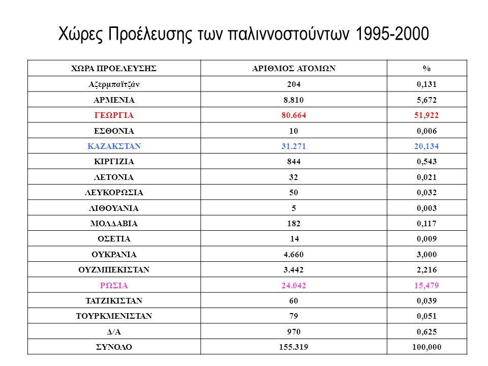 Χώρες Προέλευσης των παλιννοστούντων 1995-2000