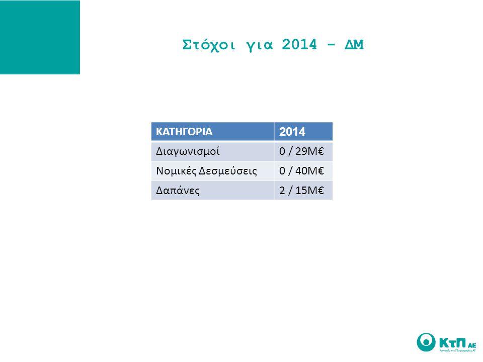 Στόχοι για 2014 - ΔΜ ΚΑΤΗΓΟΡΙΑ 2014 Διαγωνισμοί 0 / 29Μ€