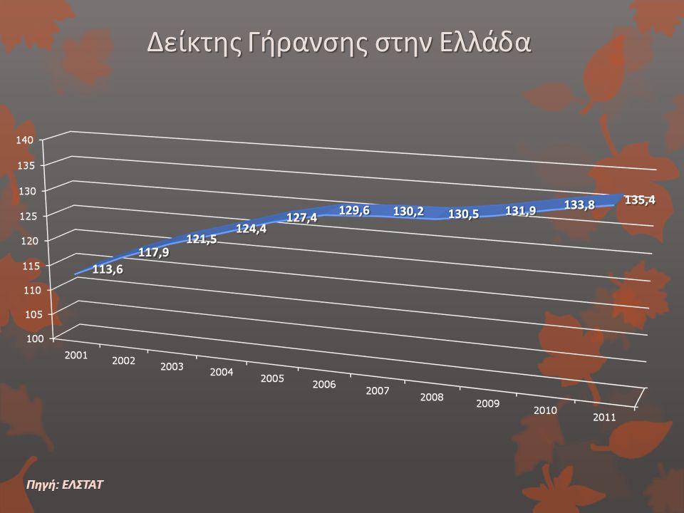 Δείκτης Γήρανσης στην Ελλάδα