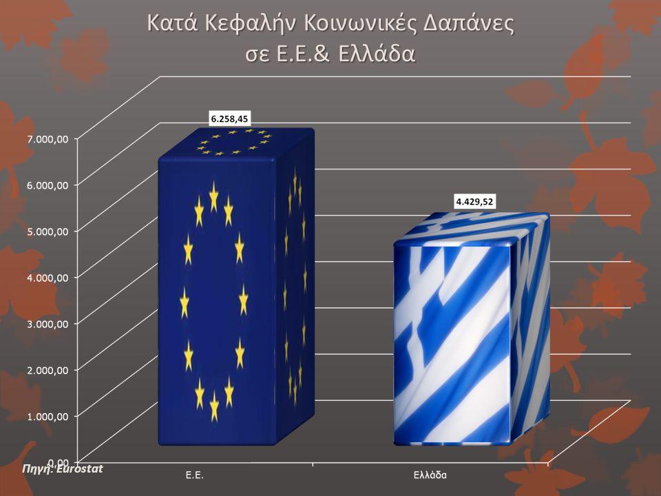 Κατά Κεφαλήν Κοινωνικές Δαπάνες σε Ε.Ε.& Ελλάδα