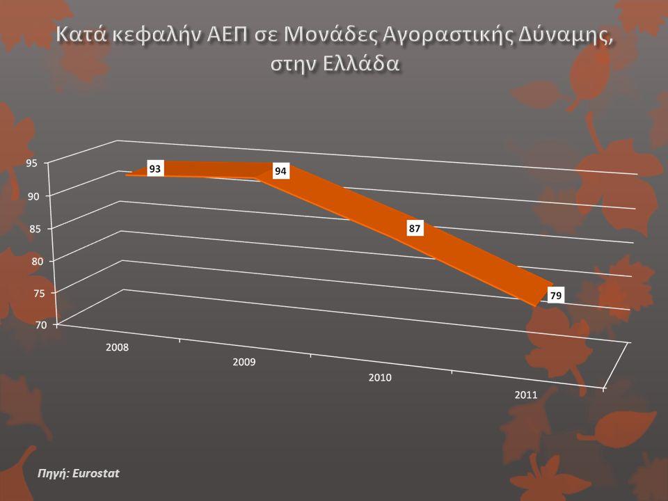 Κατά κεφαλήν ΑΕΠ σε Μονάδες Αγοραστικής Δύναμης, στην Ελλάδα