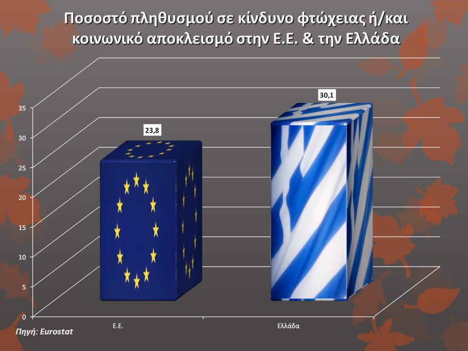 Ποσοστό πληθυσμού σε κίνδυνο φτώχειας ή/και κοινωνικό αποκλεισμό στην Ε.Ε. & την Ελλάδα