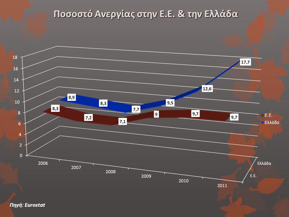 Ποσοστό Ανεργίας στην Ε.Ε. & την Ελλάδα