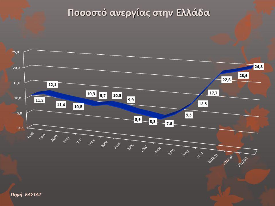Ποσοστό ανεργίας στην Ελλάδα