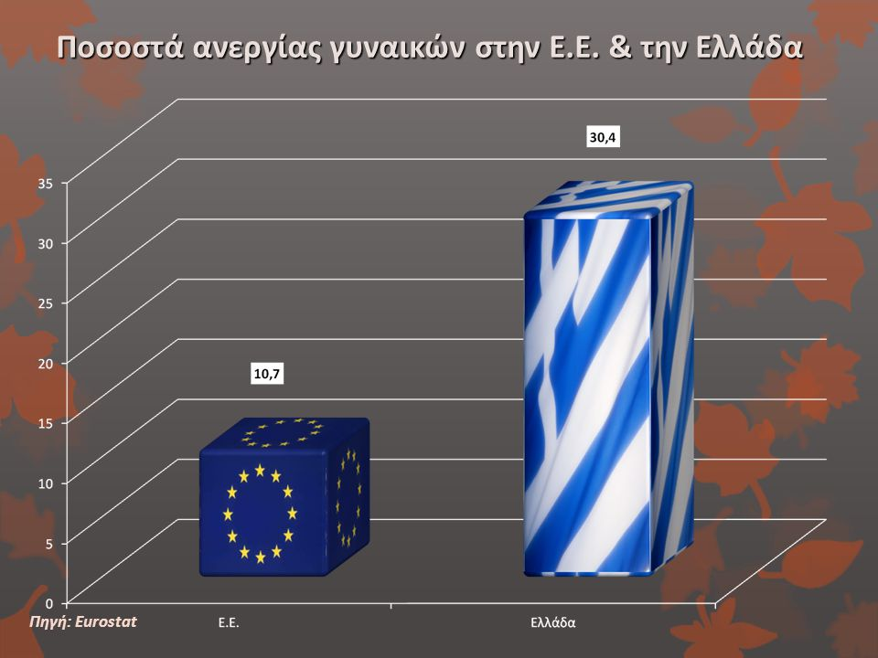 Ποσοστά ανεργίας γυναικών στην Ε.Ε. & την Ελλάδα