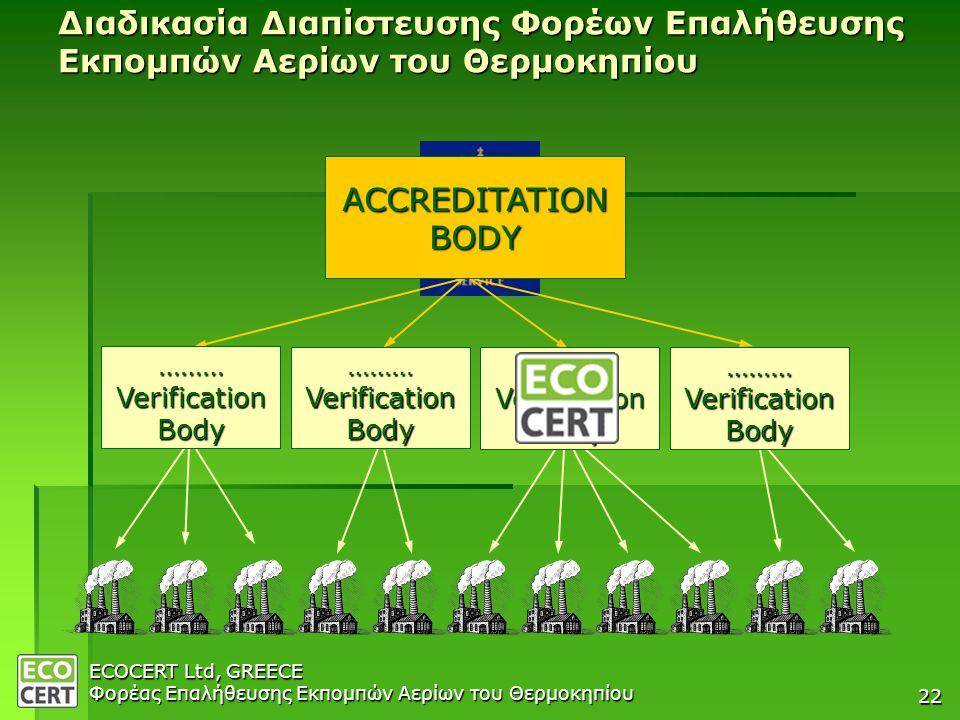 COMPANY PRESENTATION 04/04/2007. Διαδικασία Διαπίστευσης Φορέων Επαλήθευσης Εκπομπών Αερίων του Θερμοκηπίου.
