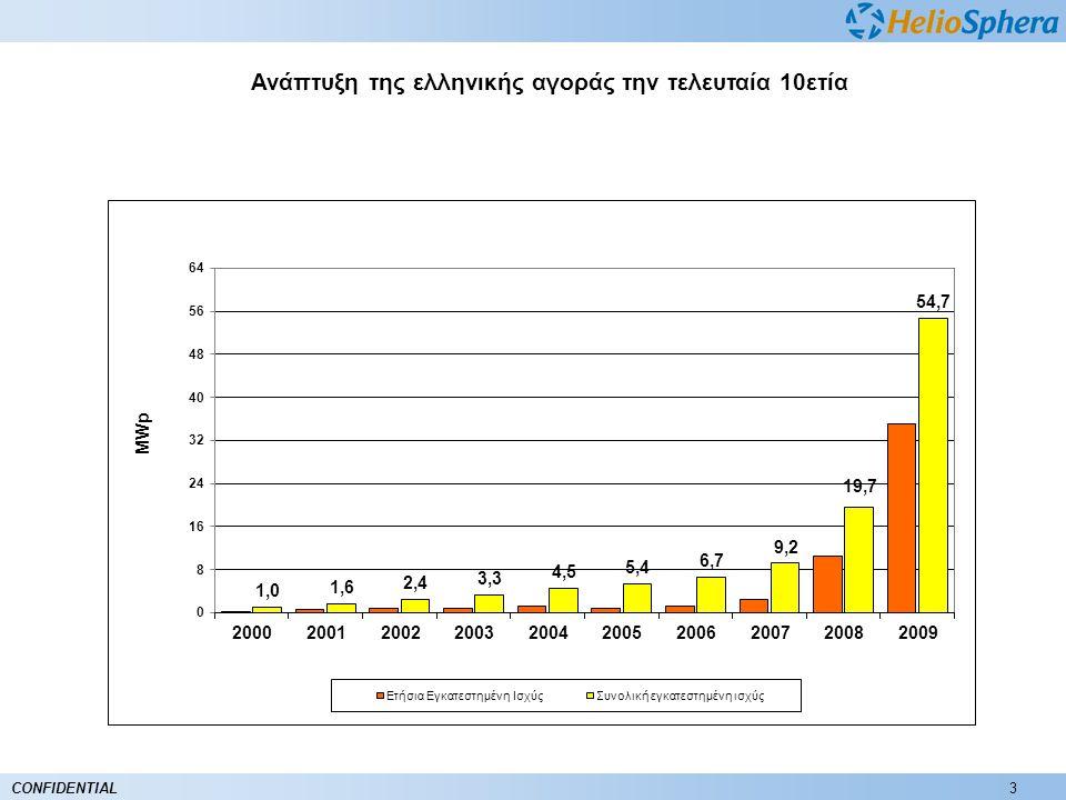 Ανάπτυξη της ελληνικής αγοράς την τελευταία 10ετία