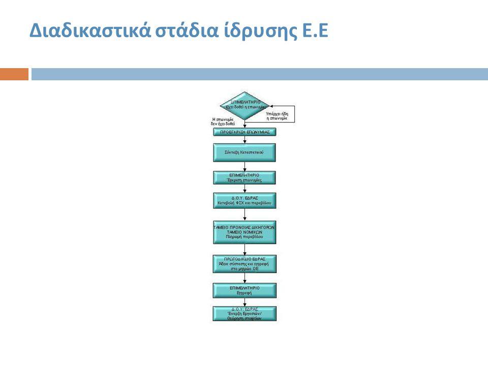 Διαδικαστικά στάδια ίδρυσης Ε.Ε