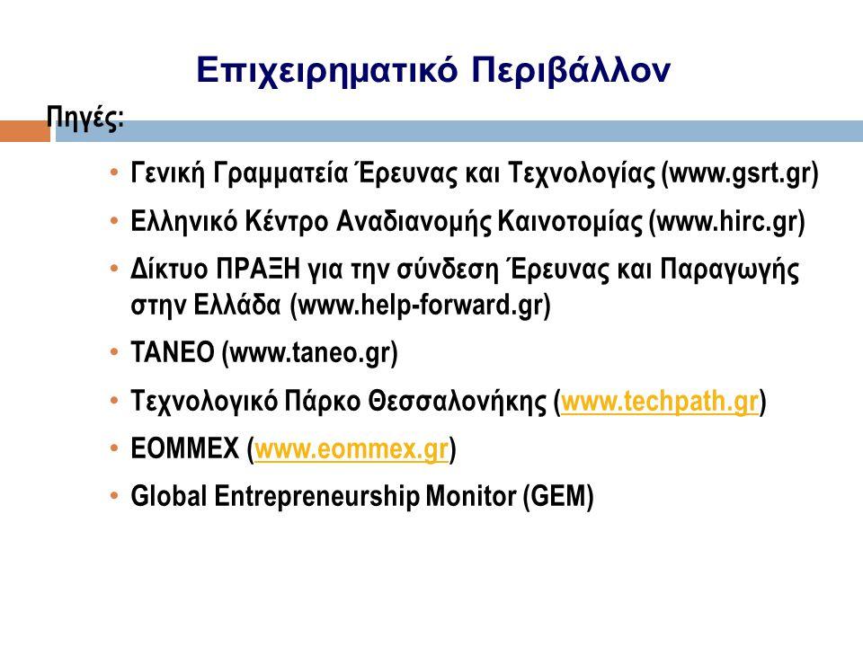 Επιχειρηματικό Περιβάλλον