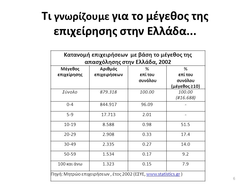 Τι γνωρίζουμε για το μέγεθος της επιχείρησης στην Ελλάδα...