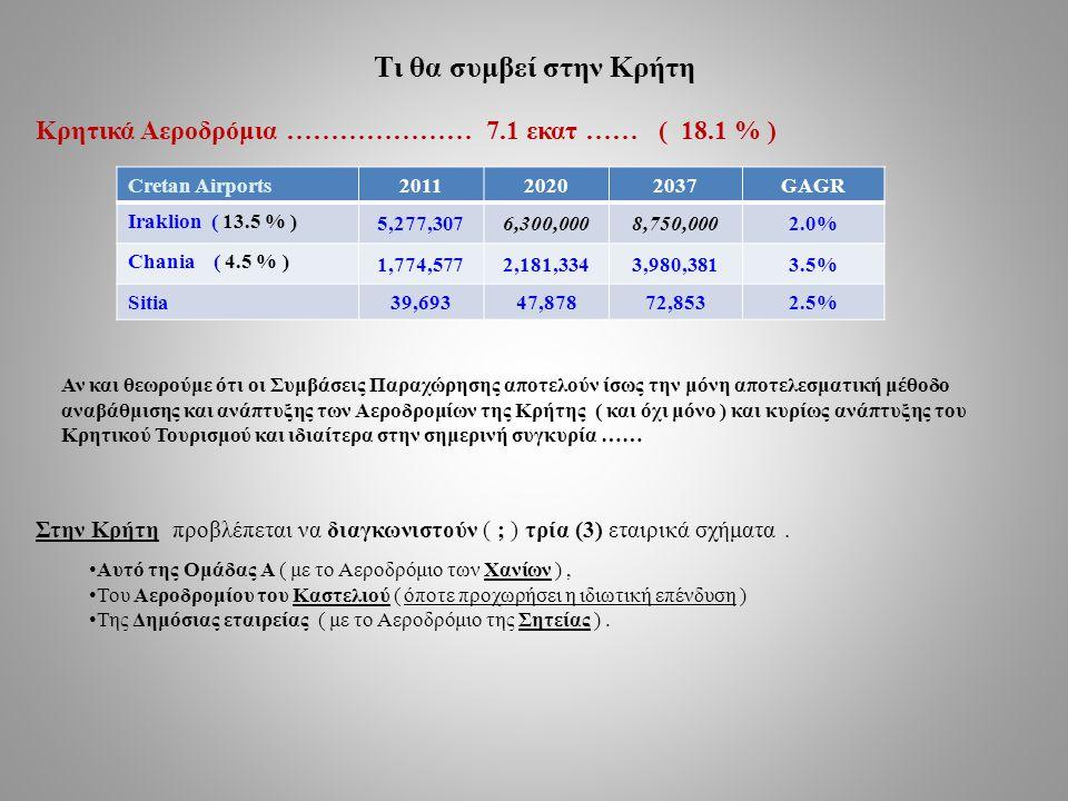Τι θα συμβεί στην Κρήτη Κρητικά Αεροδρόμια ………………… 7.1 εκατ …… ( 18.1 % ) Cretan Airports. 2011.