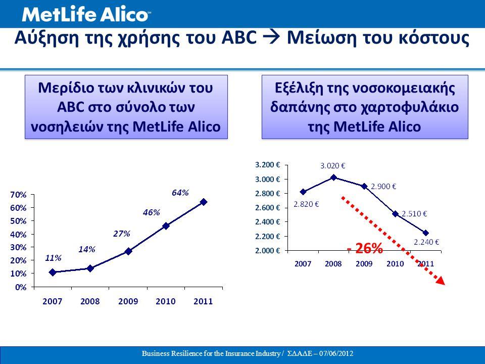 Αύξηση της χρήσης του ABC  Μείωση του κόστους