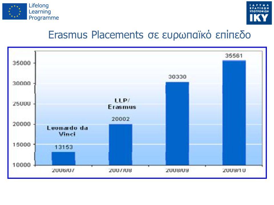 Erasmus Placements σε ευρωπαϊκό επίπεδο