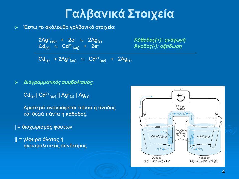 Γαλβανικά Στοιχεία Έστω το ακόλουθο γαλβανικό στοιχείο: