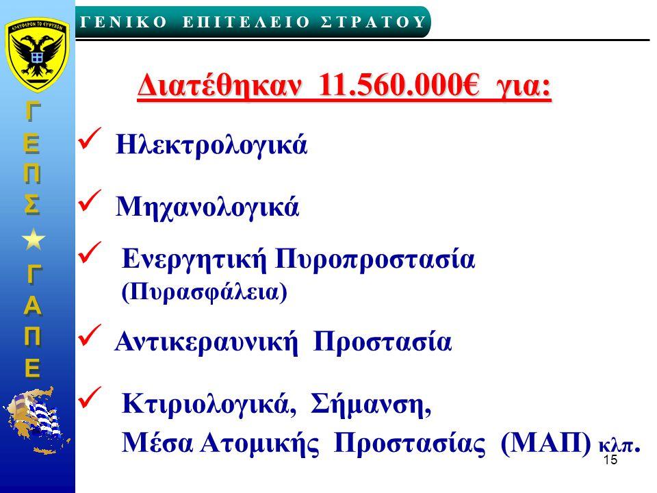 Διατέθηκαν 11.560.000€ για: Ηλεκτρολογικά Μηχανολογικά