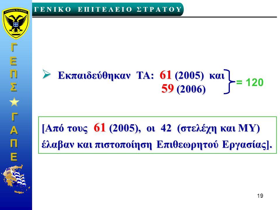 Εκπαιδεύθηκαν TA: 61 (2005) και