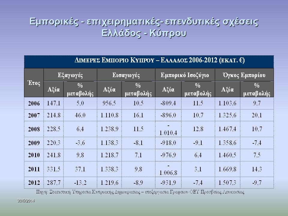 Εμπορικές - επιχειρηματικές- επενδυτικές σχέσεις Ελλάδος - Κύπρου
