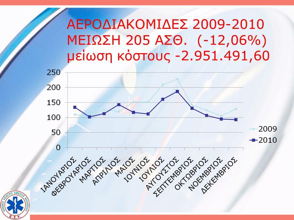 ΑΕΡΟΔΙΑΚΟΜΙΔΕΣ 2009-2010 ΜΕΙΩΣΗ 205 ΑΣΘ. (-12,06%) μείωση κόστους -2