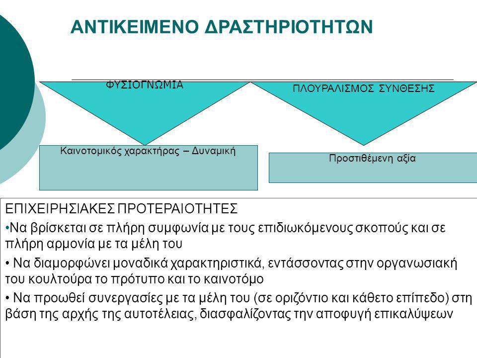 ΑΝΤΙΚΕΙΜΕΝΟ ΔΡΑΣΤΗΡΙΟΤΗΤΩΝ