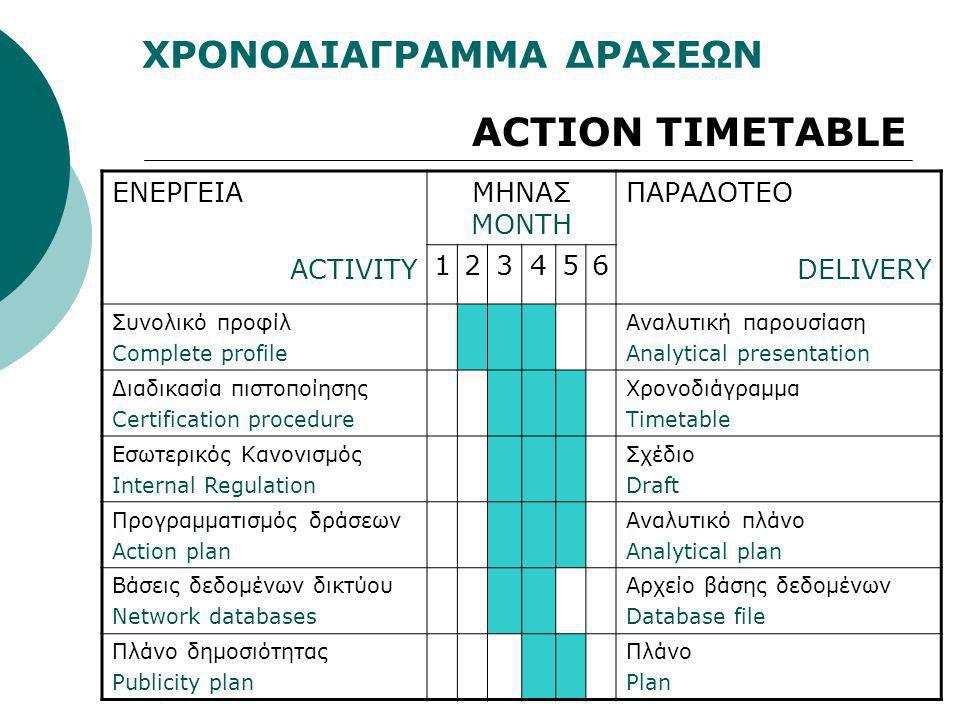 ACTION TIMETABLE ΧΡΟΝΟΔΙΑΓΡΑΜΜΑ ΔΡΑΣΕΩΝ ΕΝΕΡΓΕΙΑ ACTIVITY ΜΗΝΑΣ MONTH