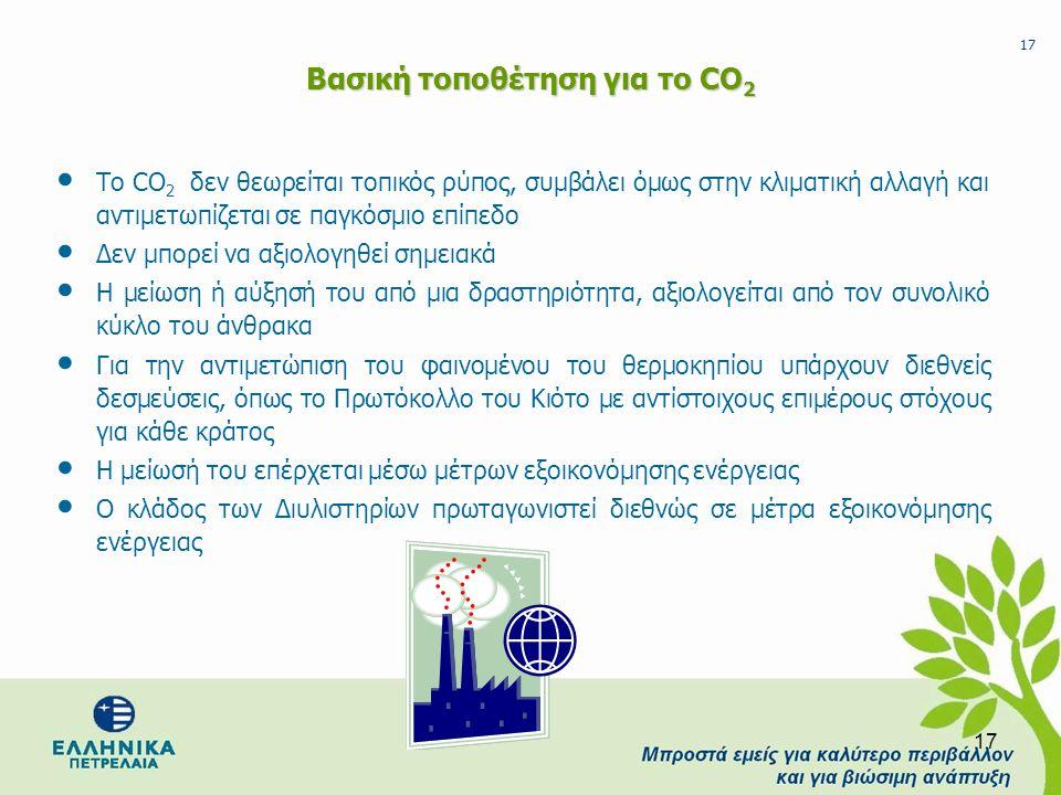 Βασική τοποθέτηση για το CO2