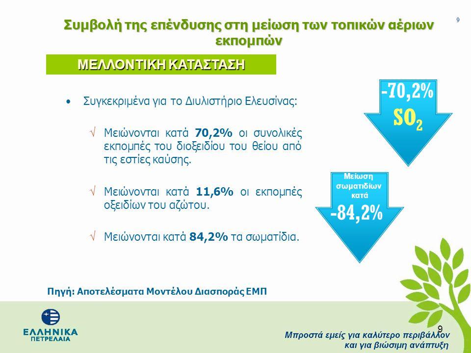 Συμβολή της επένδυσης στη μείωση των τοπικών αέριων εκπομπών