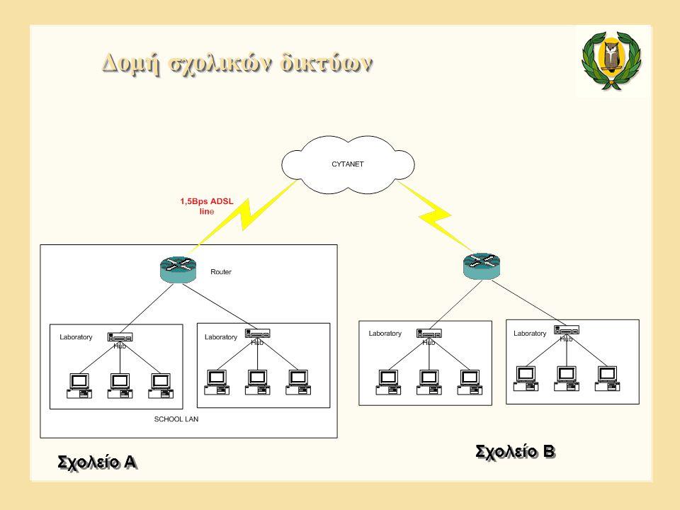 Δομή σχολικών δικτύων Σχολείο Β Σχολείο Α