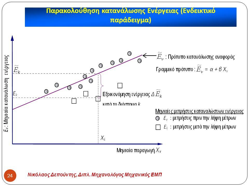 Παρακολούθηση κατανάλωσης Ενέργειας (Ενδεικτικό παράδειγμα)