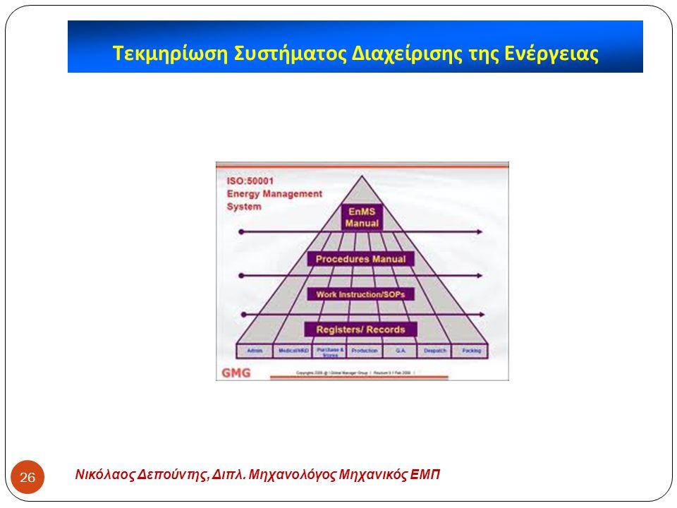Τεκμηρίωση Συστήματος Διαχείρισης της Ενέργειας