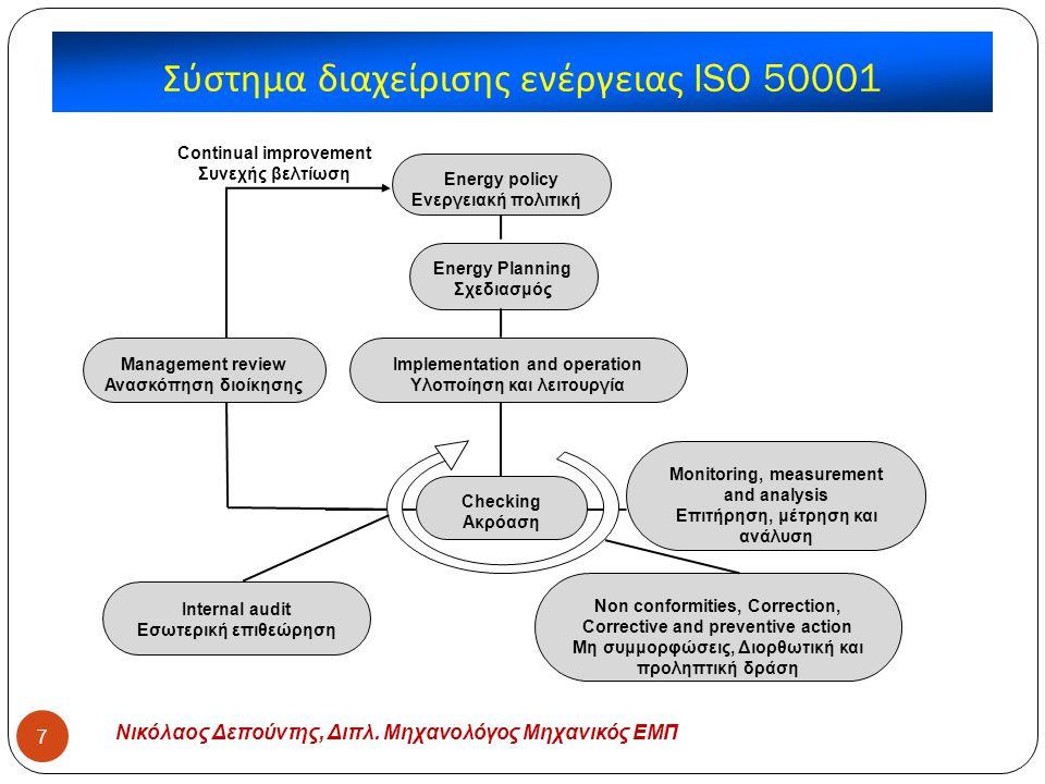 Σύστημα διαχείρισης ενέργειας ISO 50001