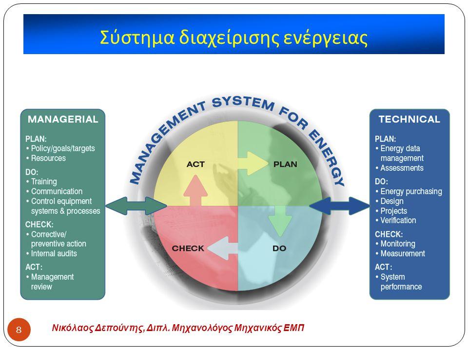 Σύστημα διαχείρισης ενέργειας