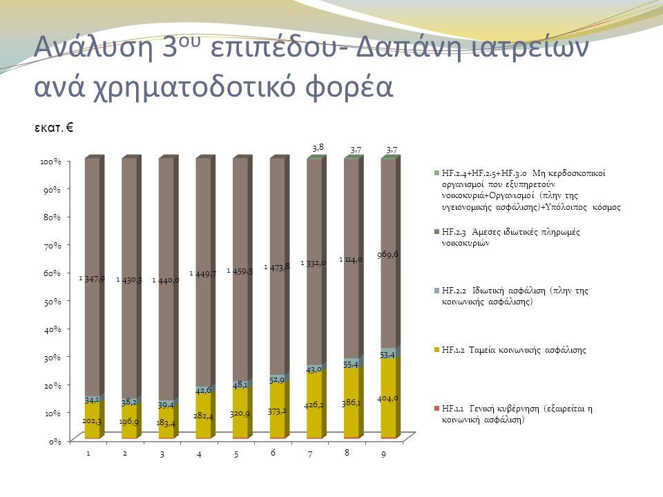 Ανάλυση 3ου επιπέδου- Δαπάνη ιατρείων ανά χρηματοδοτικό φορέα