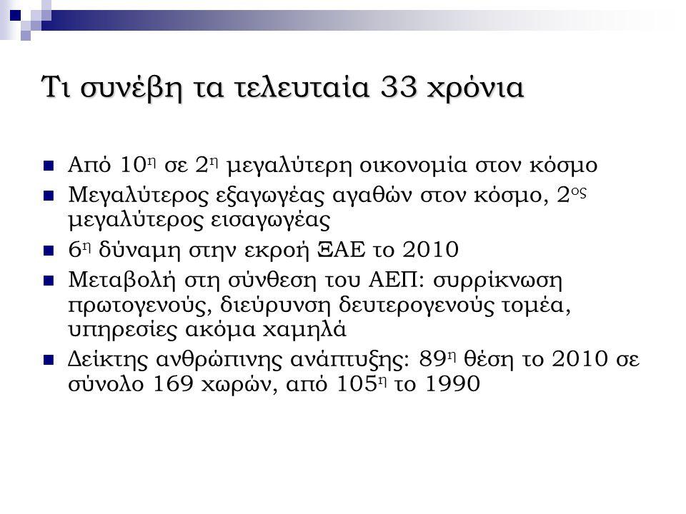 Τι συνέβη τα τελευταία 33 χρόνια