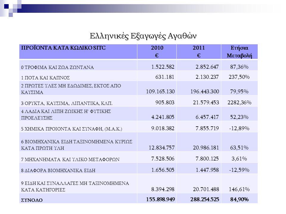 Ελληνικές Εξαγωγές Αγαθών